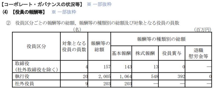 株式会社三菱UFJフィナンシャル・グループの役員報酬例