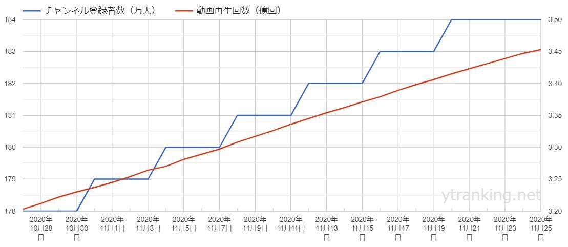 2020年11月25日から過去30日間のチャンネル登録者数の推移