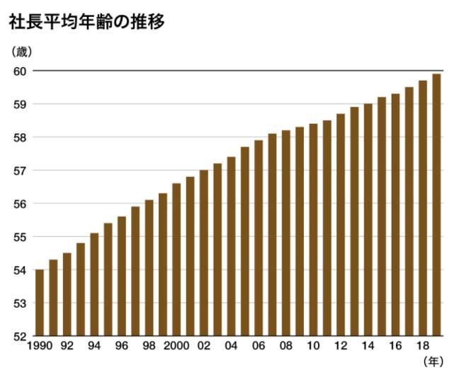 全国社長年齢分析