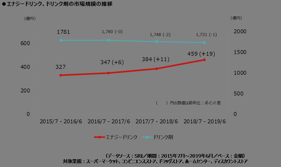 エナジードリンクとドリンク剤の市場規模推移